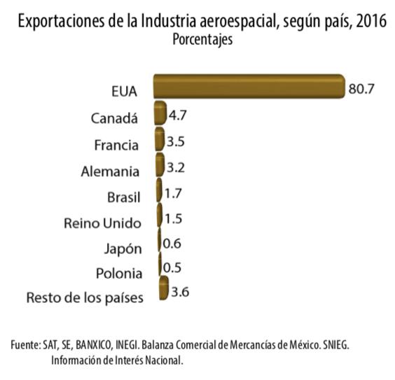 Exportaciones de la industria aeroespacial