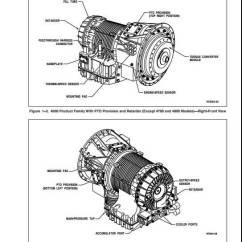 Allison Transmission Wiring Diagram Use Case Visio 2010 Shapes 1000 Parts Www Toyskids Co 4th Generation Controls Vocational Catalog
