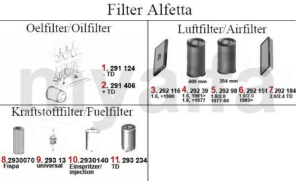 Alfa Romeo Alfa Alfetta Berlina Ölfilter, Luftfilter