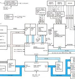 figure 2 a block diagram of the macintosh hardware [ 1392 x 926 Pixel ]