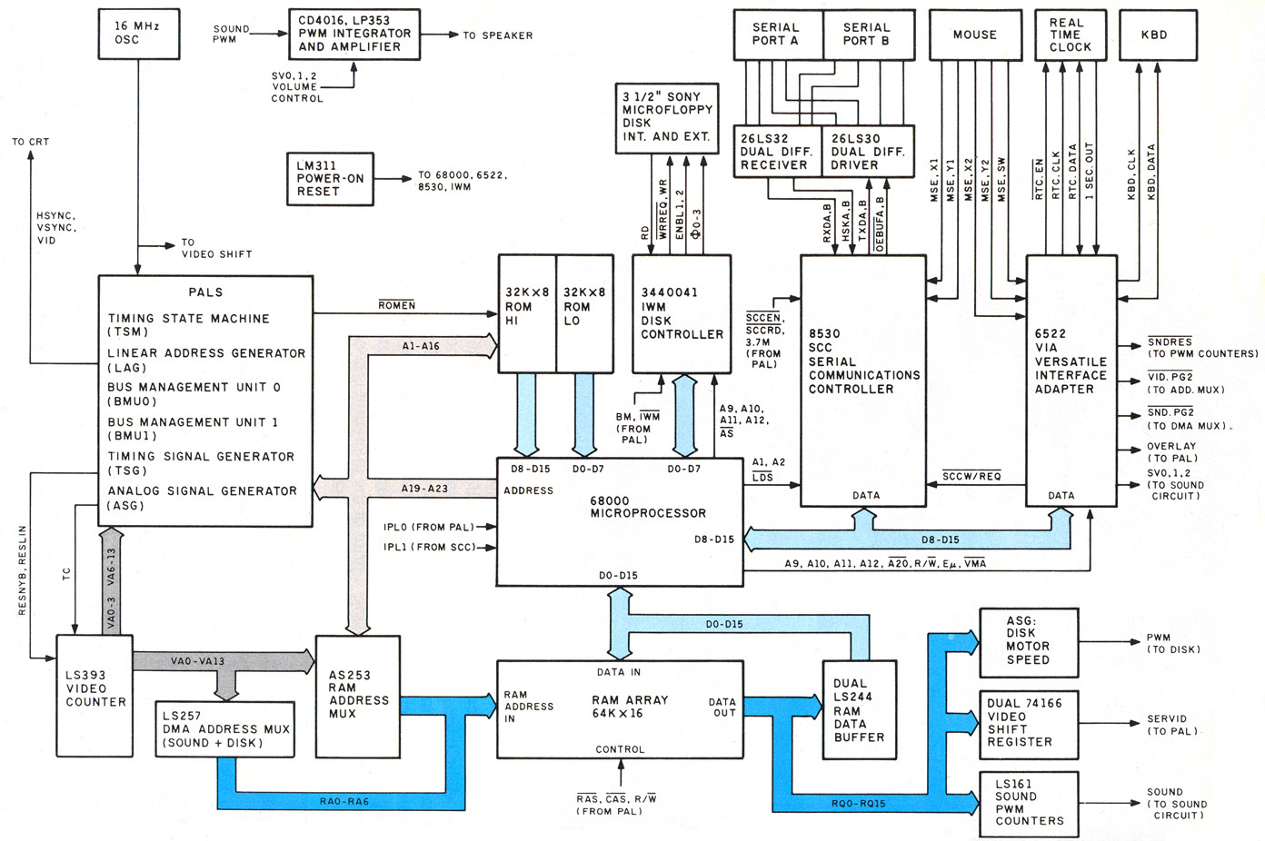 hight resolution of figure 2 a block diagram of the macintosh hardware