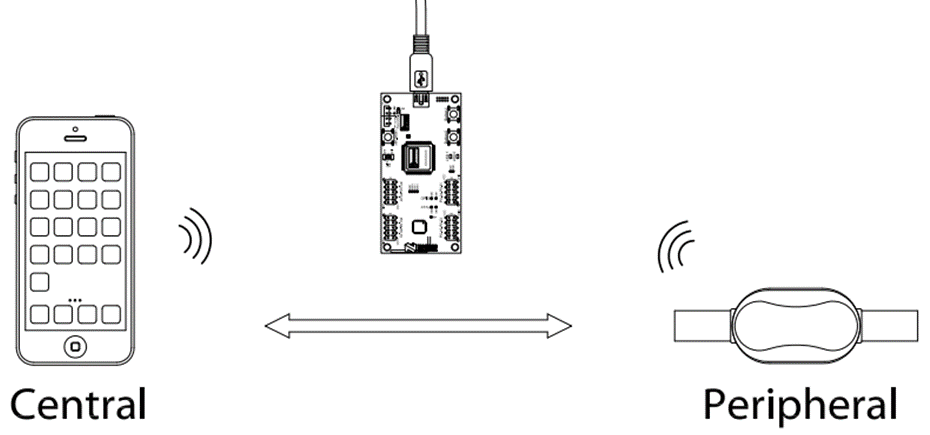 Ultimate Guide to Debugging Bluetooth Smart / BLE Products