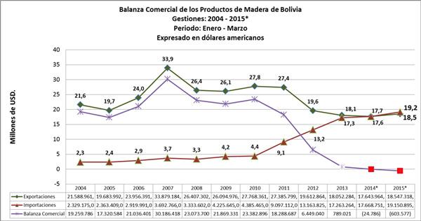 Balanza Comercial de las exportaciones e importaciones de productos de madera de Bolivia, marzo 2015