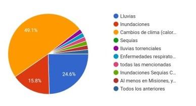 Grafico 11 (En qué sucesos considera que el Cambio Climático ya afecta su vida cotidiana, en su barrio o ciudad)