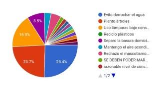 Grafico 15 (Cuáles prácticas realiza para el cuidado del ambiente)