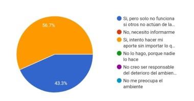 Grafico 8 (Sabe qué hacer en lo cotidiano para aportar al cuidado del ambiente)