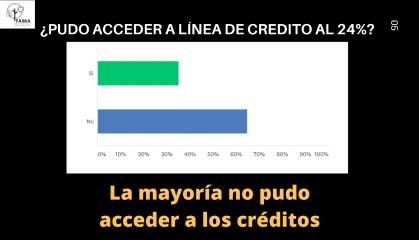 Grafico 3 Encuesta FAIMA - COVID19 y Cuarentena