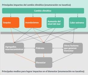 Cambio Climativo Principales impactos en la Argentina 2