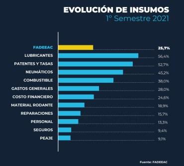 FADEEAC_indice_costos_julio_2021_FEED_grafico_3