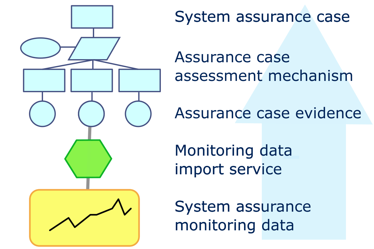 System assurance monitorin