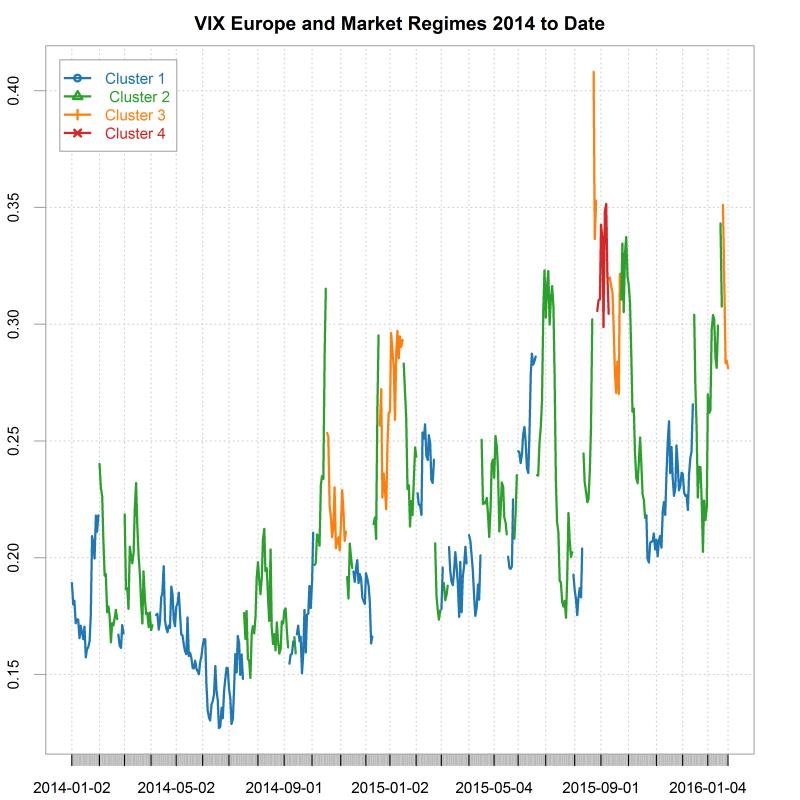 plot of chunk ytdriskchart