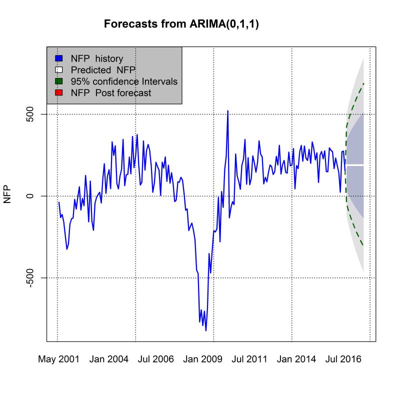 plot of chunk arimachart