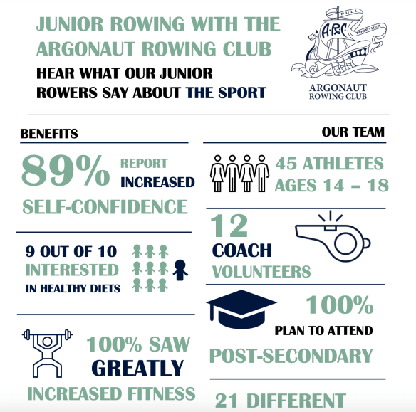 junior rowing benefits infographic