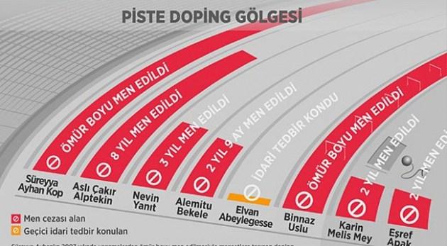 Pistler Dopingin Gölgesinden Kurtulamıyor