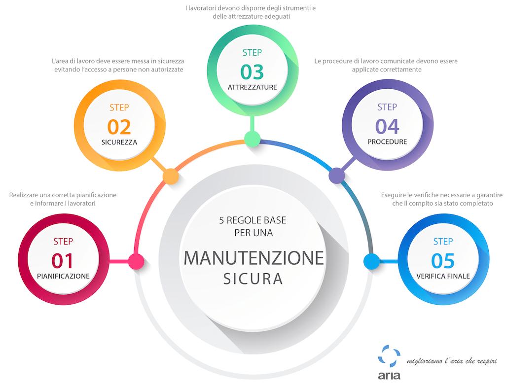 5_regole_manutenzione_sicura