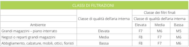classi filtrazione aria
