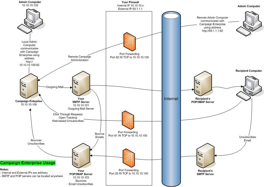 Network Diagram Arial Software