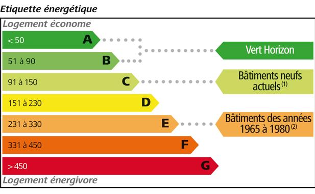 Le Diagnostic De Performance Energétique (Dpe) - Ariane Expertises