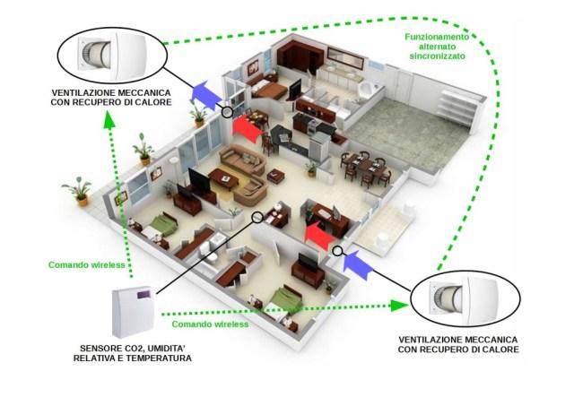 Kit completo recupero calore ricambio aria controllo UR e CO2