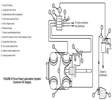 Cylinder, Lube Oil Distribution Block System
