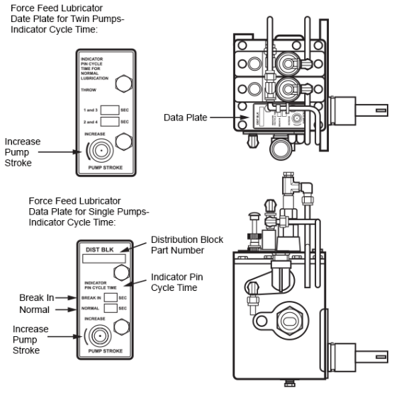 Force Feed Lubricator Pump