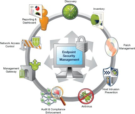 Endpoint Solution