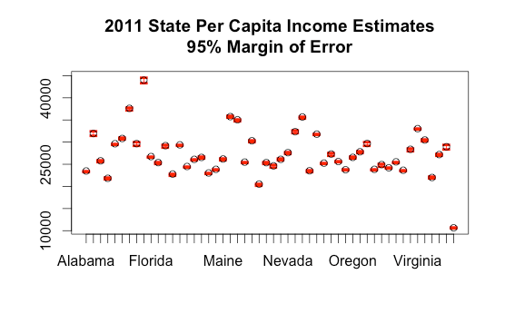 state-income-estimates