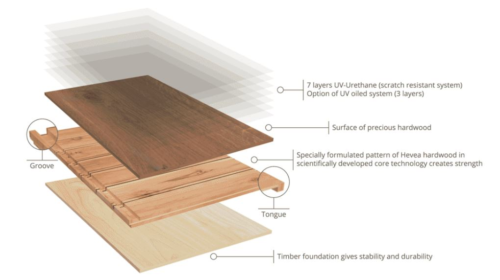 Resources Wide Plank Flooring Arimar International Distributors