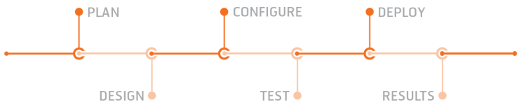 Plan-Design-Configure-Test-Deploy-Results3