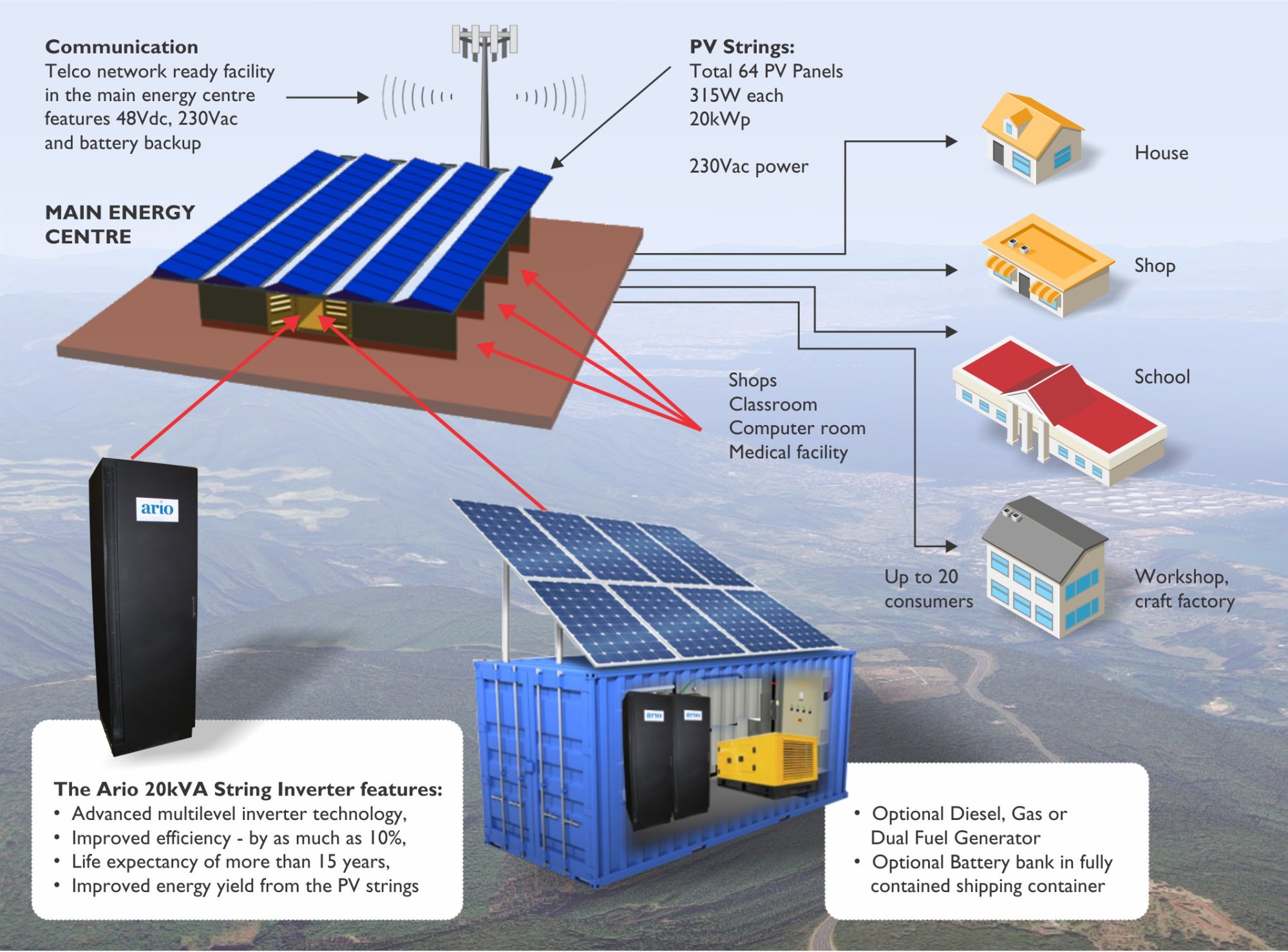hight resolution of the ario microgrid is a complete standalone 20kw power solution for a small community providing power for up to twenty houses or a rural clinic