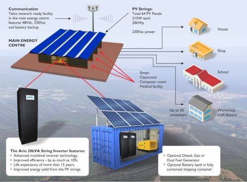 small resolution of the ario microgrid is a complete standalone 20kw power solution for a small community providing power for up to twenty houses or a rural clinic
