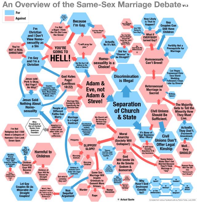Gay Marriage Arguments Flow Chart