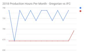 2018 Production Hours Per Month - Gregorian vs IFC