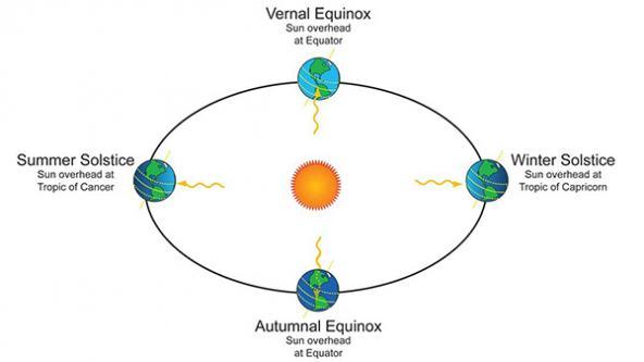 Equinox - Solstice
