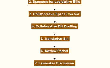 Legislative Process for a Consensus Based Digital Democracy