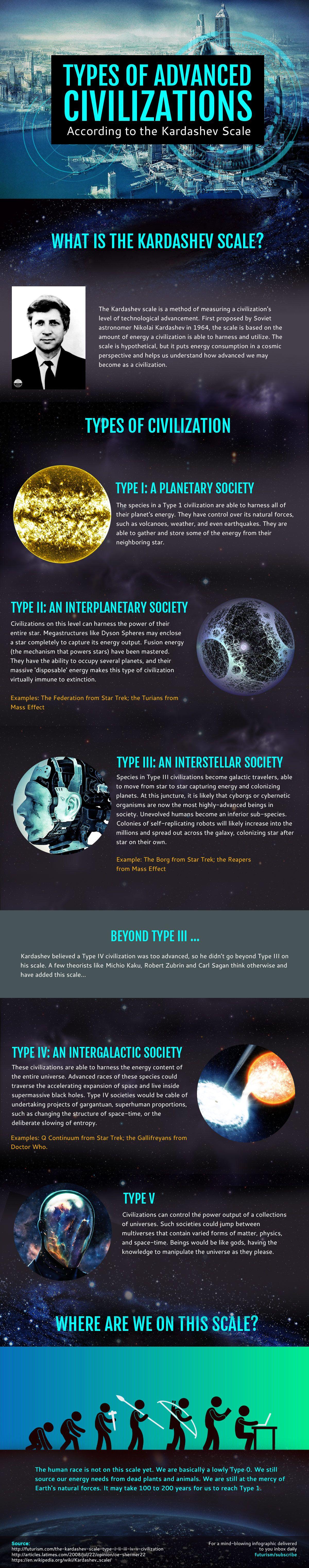 Types of Advanced Civilizations (Futurism)