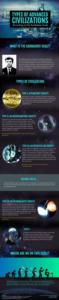 The Kardashev Scale of Civilizations