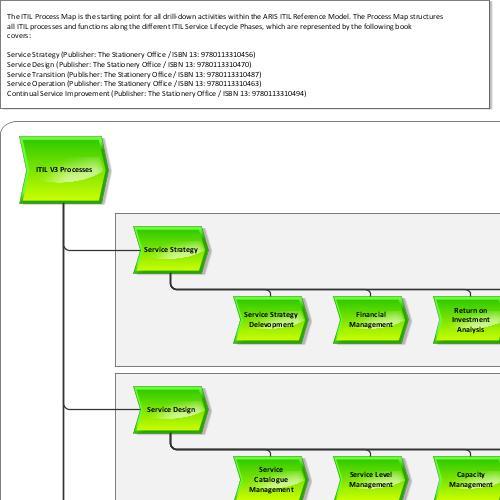 process landscape aris bpm community