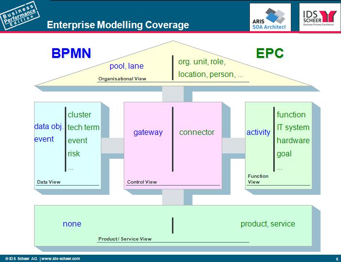 BPMN orand EPC  ARIS BPM Community