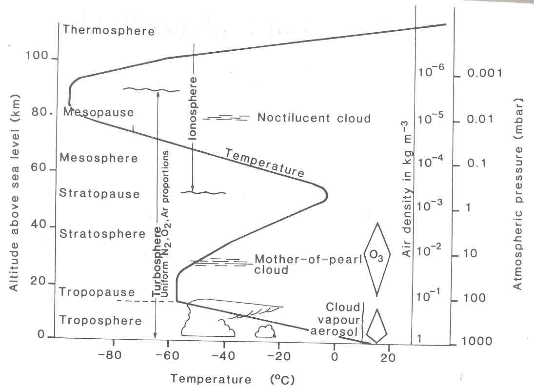 Vertical Thermal Structure Of The Atmosphere