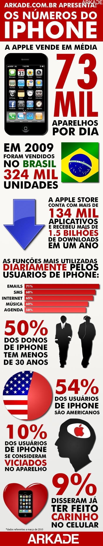Estatísticas e fatos curiosos sobre o iPhone!