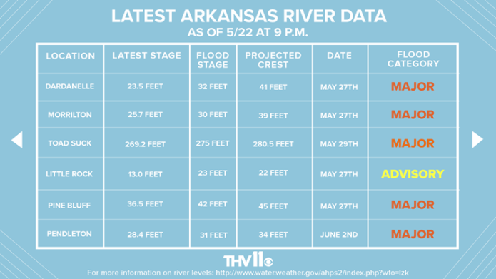 Arkansas expected to face worst flooding in 29 years, officials say