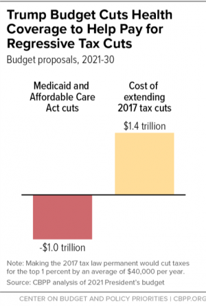 President's Proposed Cuts Puts State Budget At Risk