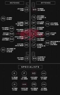 Bielema Announces Week 3 Depth Chart | Arkansas Razorbacks