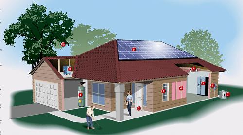 Anatom a de una casa con ahorro de energ a - Casas con placas solares ...