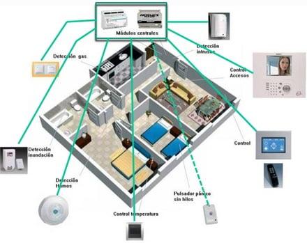 arquitectura domotica o inteligente