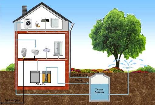 Sistema de reciclado de aguas grises