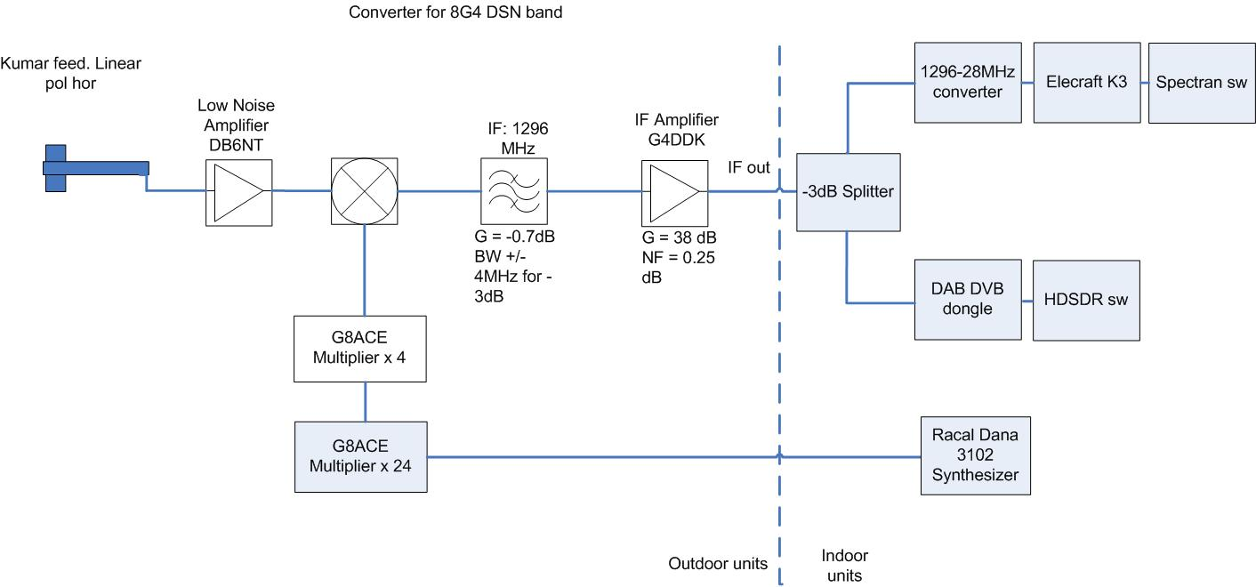 hight resolution of 8g4 to 1296mhz converter block diagram