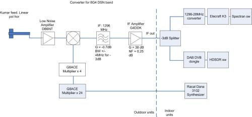 small resolution of 8g4 to 1296mhz converter block diagram