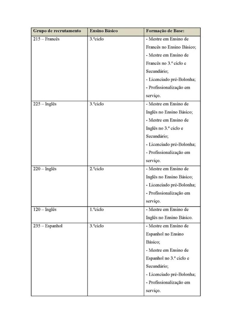 Novos_grupos_de_recrutamento_Espanhol_Inglês_Francês_no_básico_Página_2